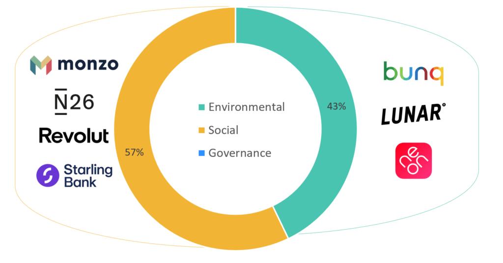 CommUnique: ESG Initiatives in European Neobanks including Monzo, Starling and Revolut